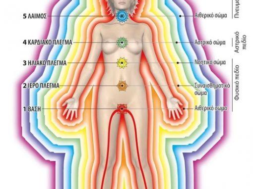 Τα 7 Ενεργειακά Σώματα του Ανθρώπου