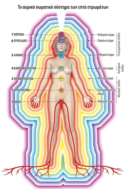 81110ed86e Τα 7 Ενεργειακά Σώματα του Ανθρώπου - ΗΛΙΟΥ ΧΩΡΟΣ